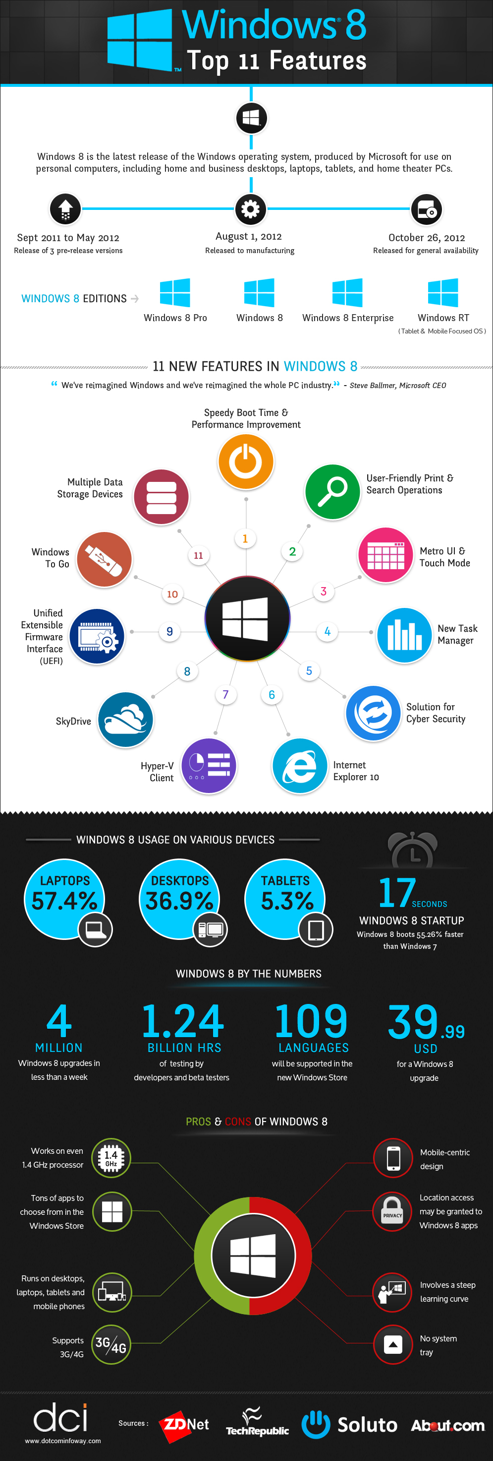 Infographic on Top 11 Windows8 Features