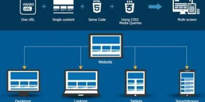 Take your Website Design to Responsive Nature