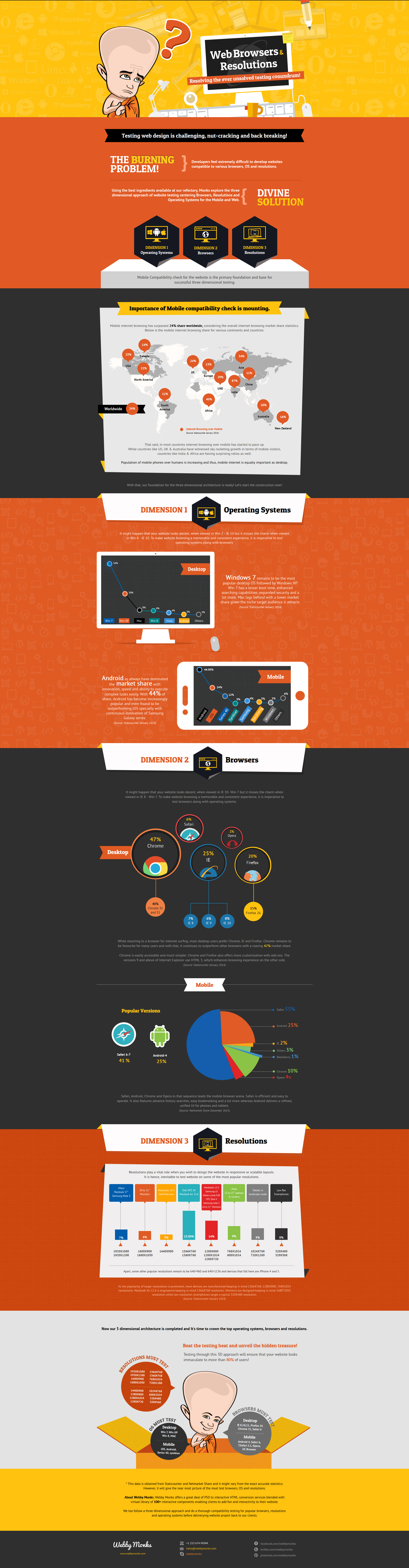Website Testing Infographic