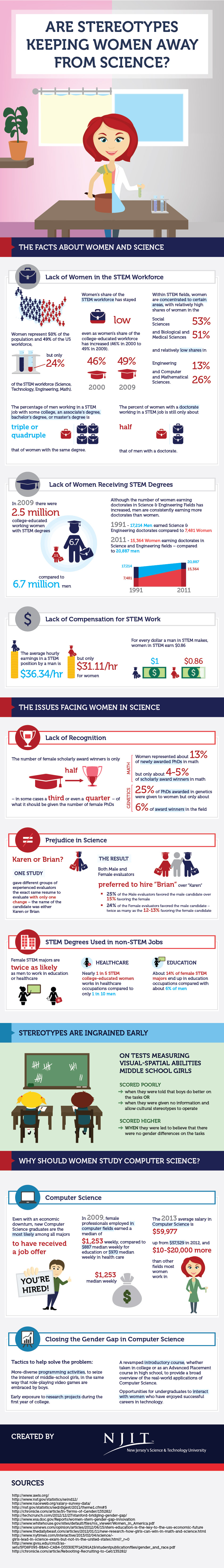 Women in Tech and the World Wide Web