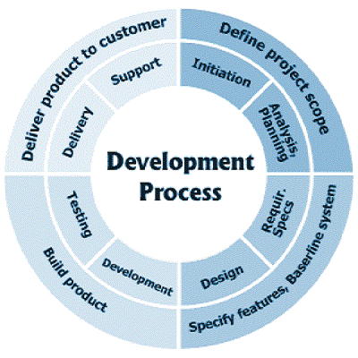 Technology development