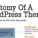 Anatomy of a WordPress Theme – Infographic