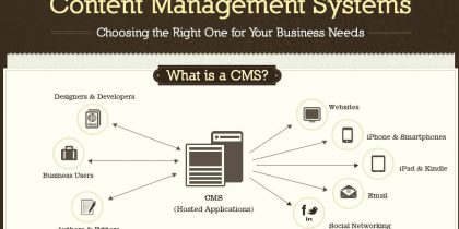 Choosing the Right CMS for Your Business Needs