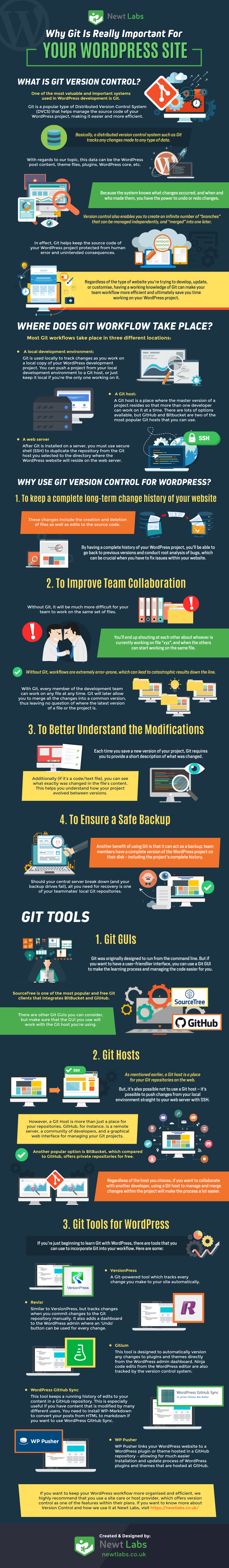Why Git Is Important For Your WordPress Site - Infographic
