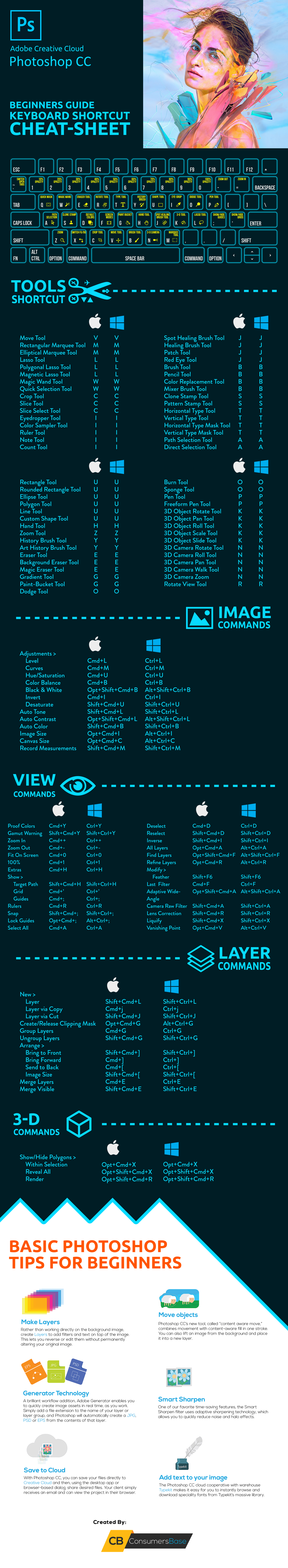 Adobe Photoshop Shortcuts - Infographic