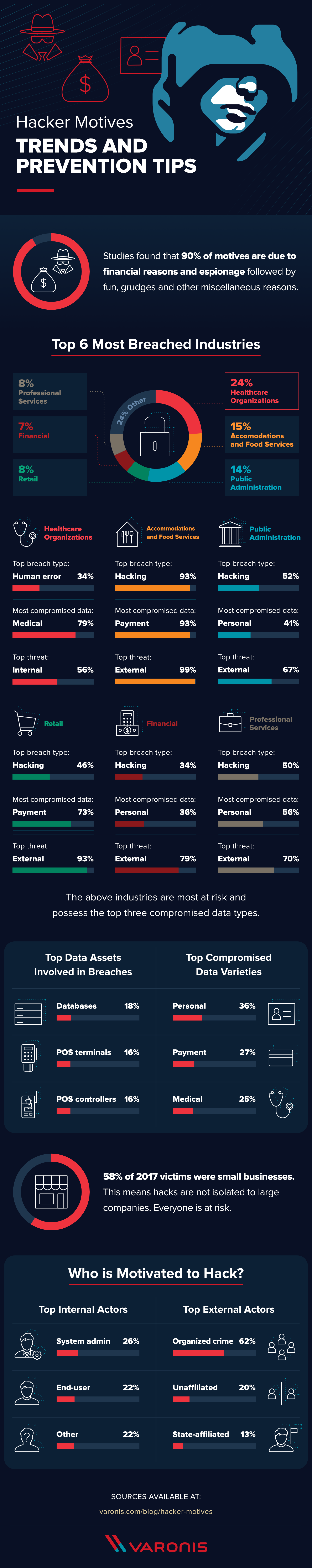 Hacker motives identified - Infographic
