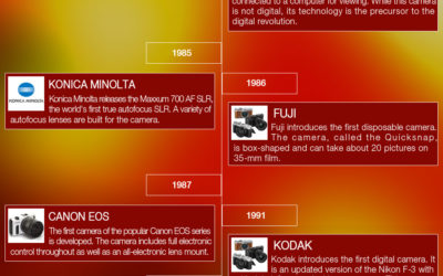 Evolution of Camera – Infographic