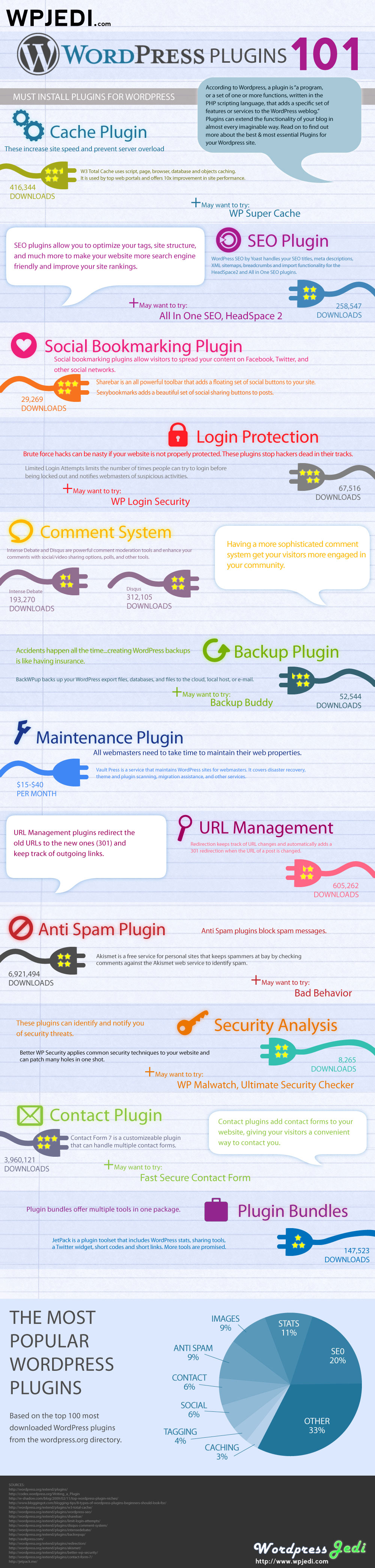 WordPress Plugins 101